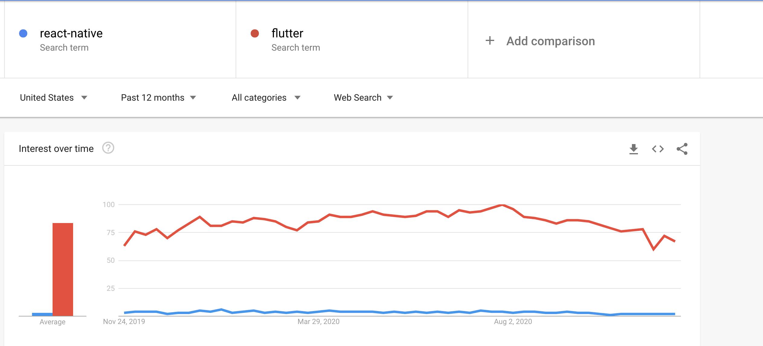 https://trends.google.com/trends/explore?geo=US&q=react-native,flutter