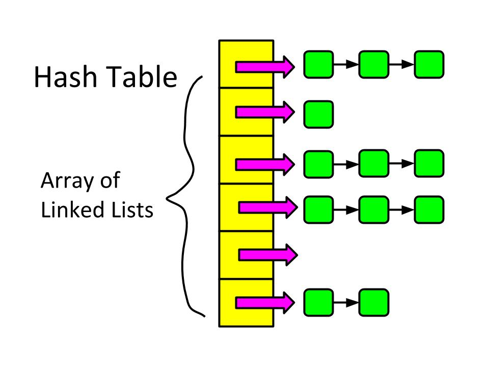 array linked list